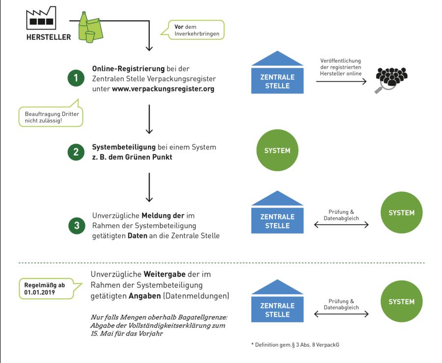 Ablauf der Registrierung für das neue Verpackungsgesetz